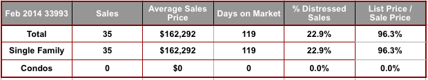 February 2014 Cape Coral 33993 Zip Code Real Estate Statistics