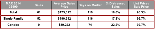 March 2014 Cape Coral 33990 Zip Code Real Estate Stats