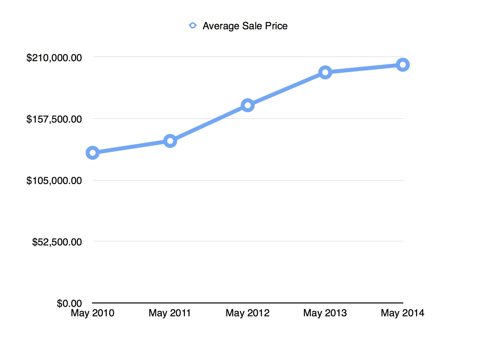 May 2014 Cape Coral Market Report