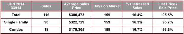 June 2014 Cape Coral 33914 Zip Code Real Estate Stat