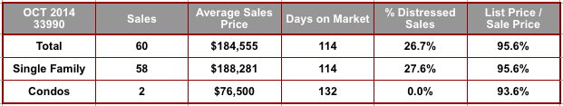October 2014 Cape Coral 33990 Zip Code Real Estate Stats