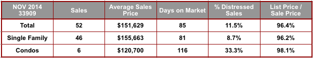 November 2014 Cape Coral 33909 Zip Code Real Estate Stats