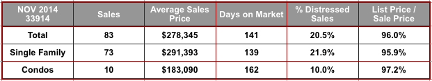 November 2014 Cape Coral 33914 Zip Code Real Estate Stats