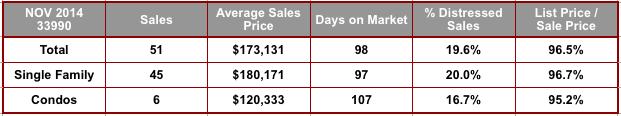 November 2014 Cape Coral 33990 Zip Code Real Estate Stats