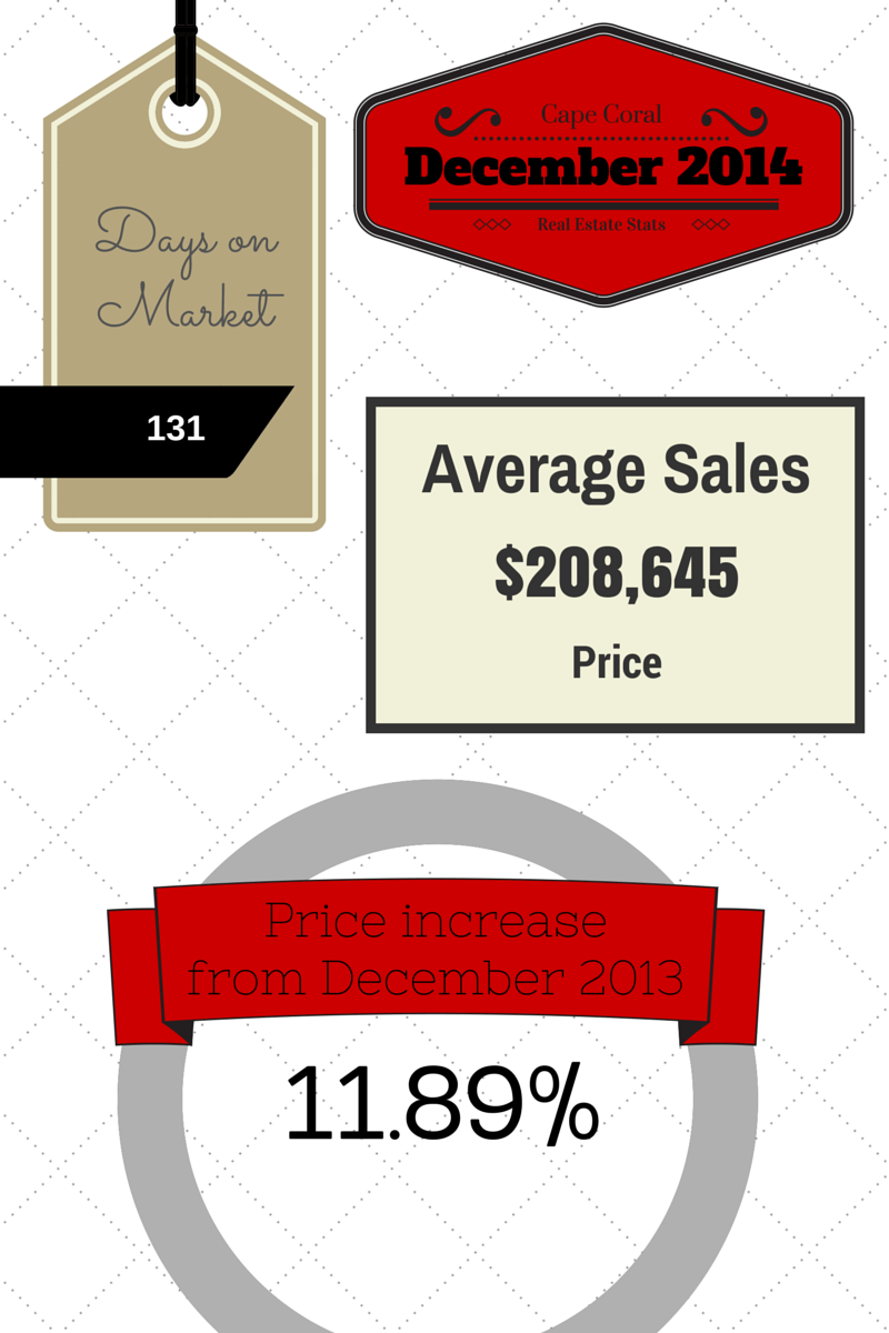 2014 December Cape Coral Real Estate Statistics