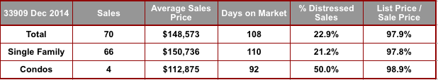December 2014 Cape Coral 33909 Zip Code Real Estate Stats