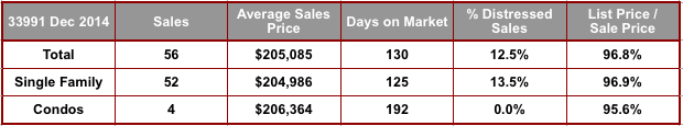 December 2014 Cape Coral 33991 Zip Code Real Estate Stats