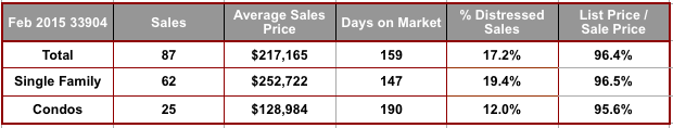 February 2015 Cape Coral 33904 Zip Code Real Estate Stats