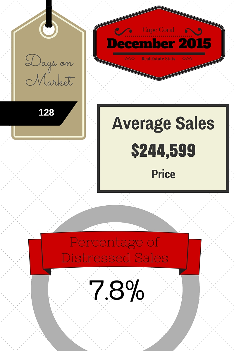 2015 December Cape Coral Real Estate Statistics