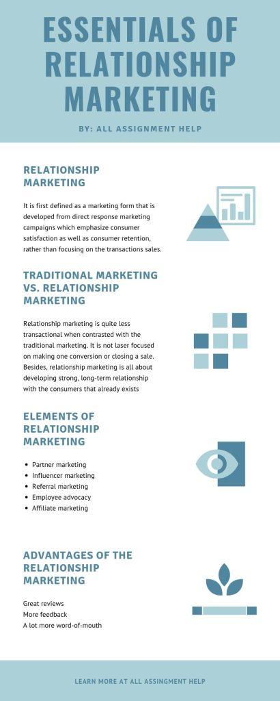 Essentials of Relationship Marketing