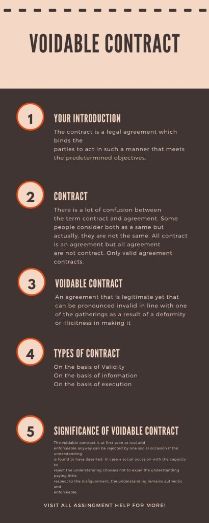 Voidable-Contract