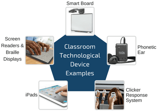 The Use Of Technological Devices In Education Allassignmenthelp