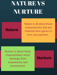 nature versus nurture research paper 2 understand that the most effective way to study the concept of nature versus  nurture is by conducting research with identical and fraternal twins reared.