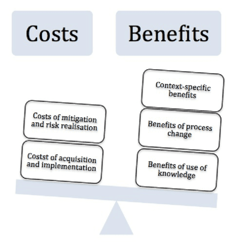 Figure-Cost-benefit-analysis-scale