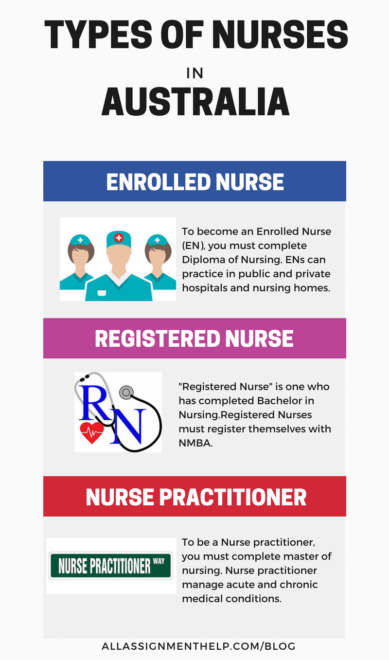 Types Of Nurses In Australia Nursing Courses