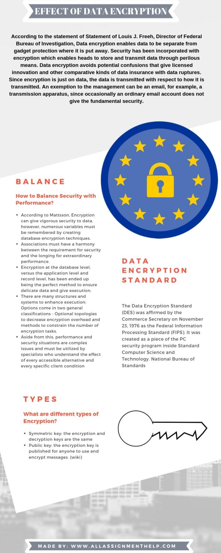 EFFECT OF DATA ENCRYPTION