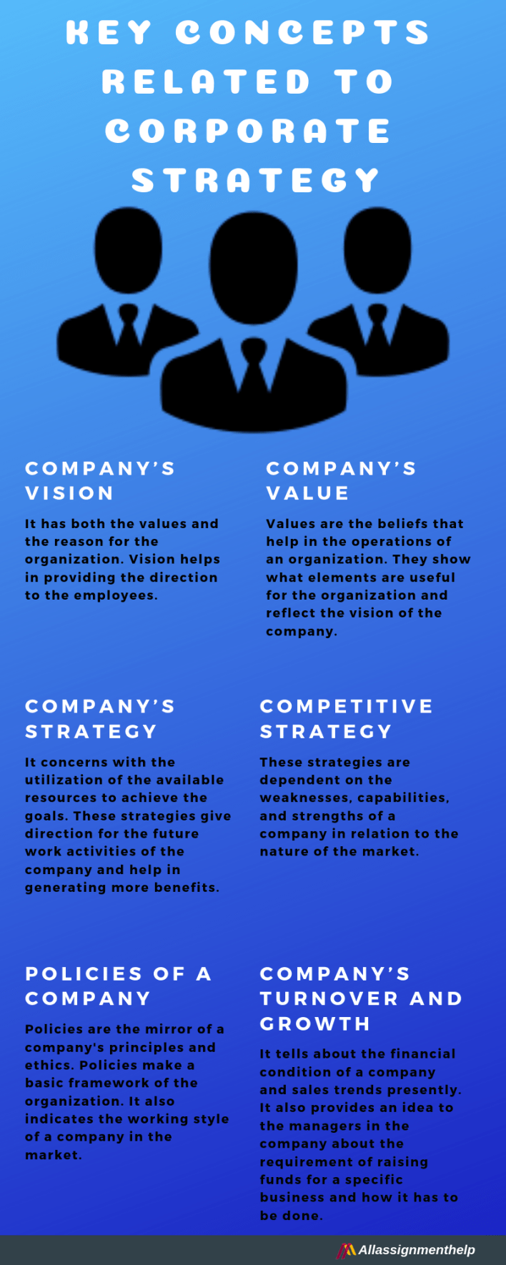 Key Concepts Related to Corporate Strategy.png