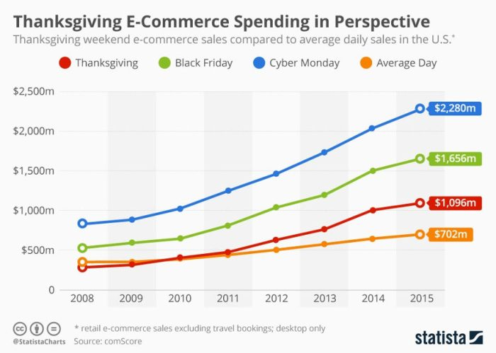 Thanksgiving ecommerce spending in perspective