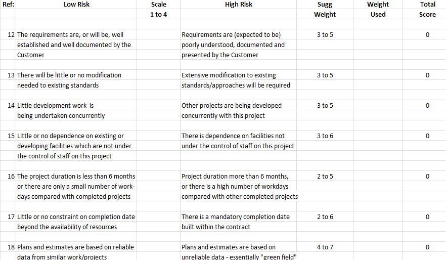 Project Risk Assessment Form Template | Templates at ...
