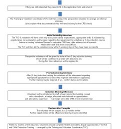 volunteer recruitment flow chart [ 793 x 1122 Pixel ]