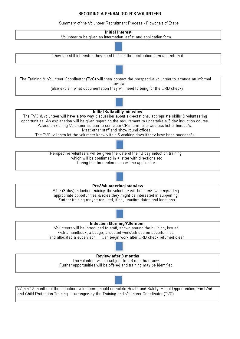 hight resolution of volunteer recruitment flow chart