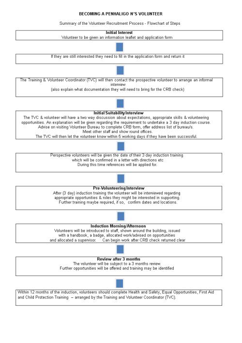 small resolution of volunteer recruitment flow chart