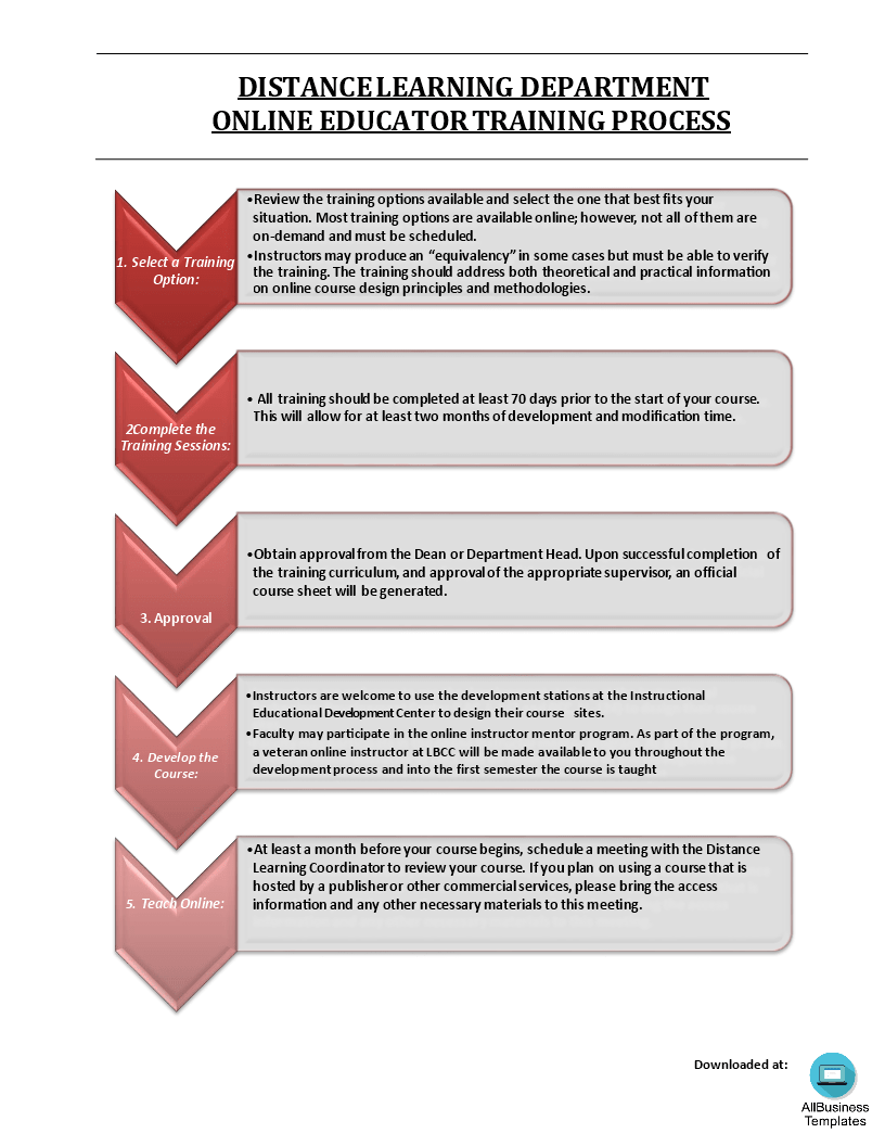hight resolution of training process flow chart