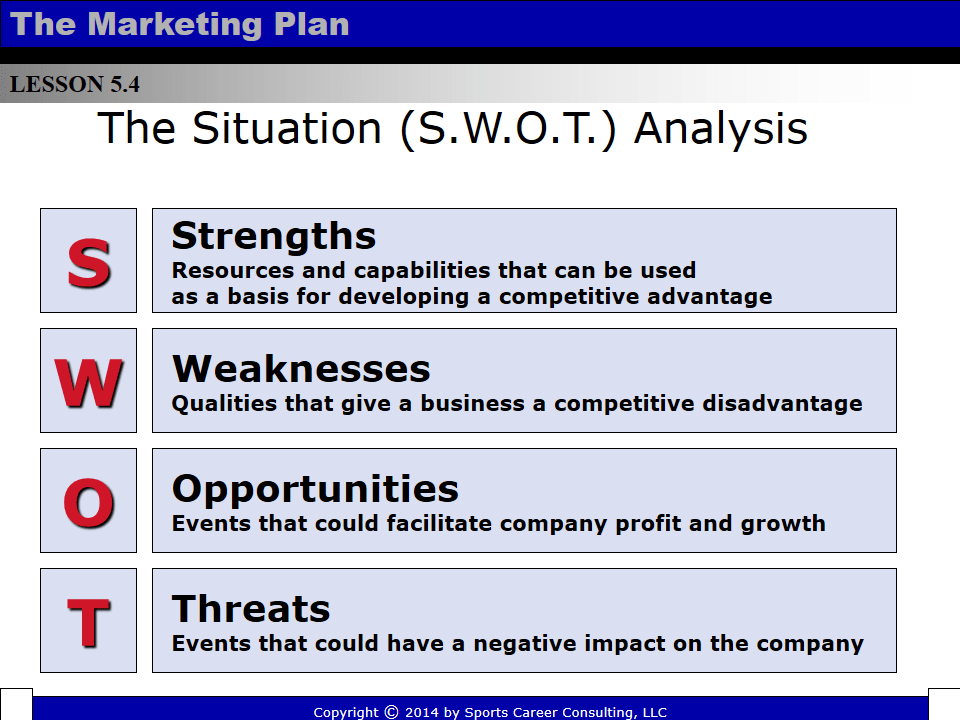Marketing SWOT Powerpoint | Templates at allbusinesstemplates.com