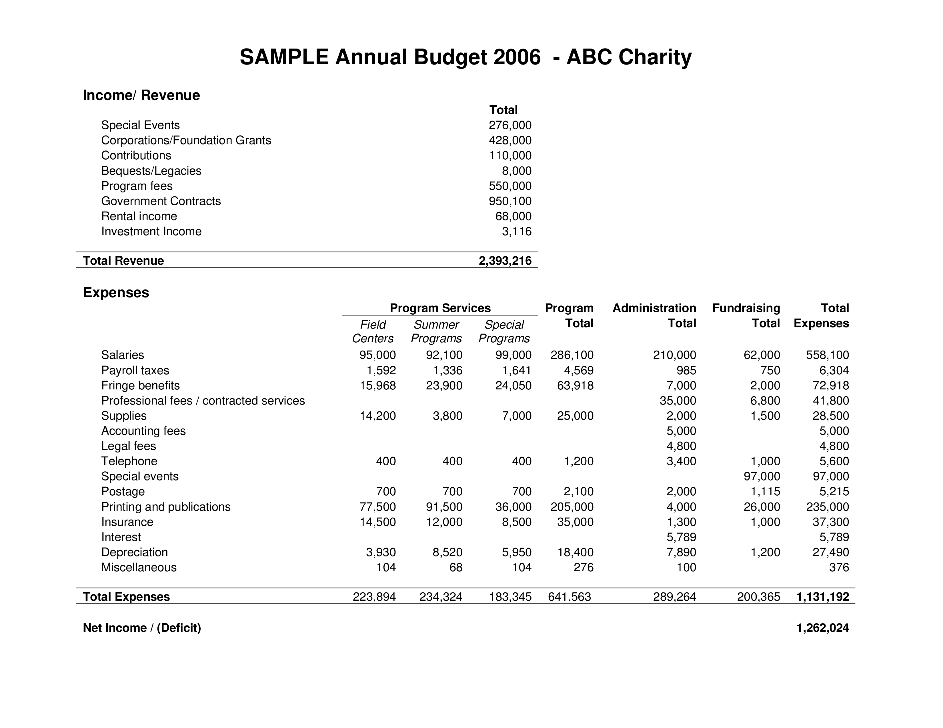 Sample Annual Budget
