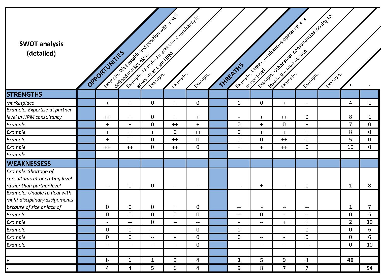 Swot Excel Chart