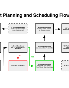 Event planning flow chart main image download template also free templates at allbusinesstemplates rh