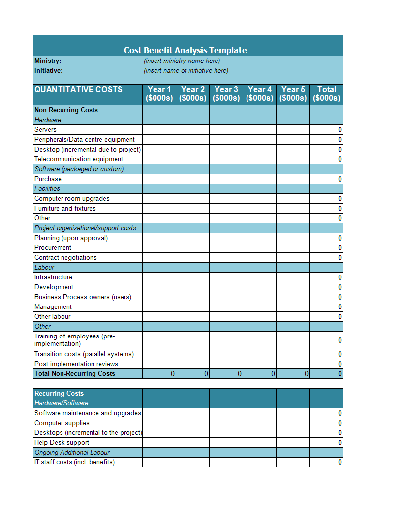 Cost Benefit Analysis example | Templates at allbusinesstemplates.com