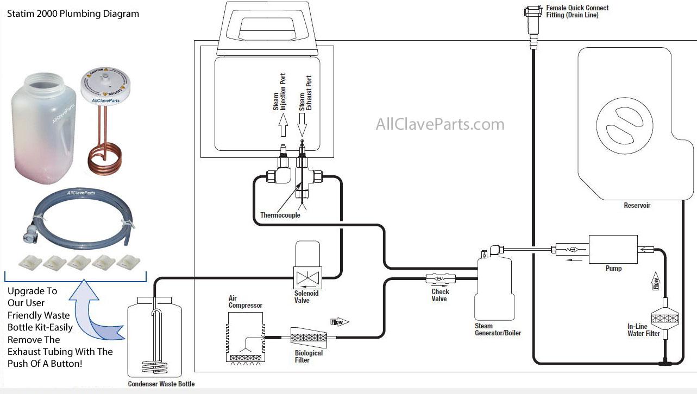 Statim 2000 Plumbing Diagram Statim 2000 Autoclave