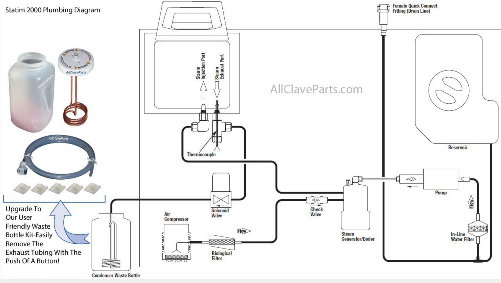 medium resolution of plumbing diagram for the statim 2000 sterilizer
