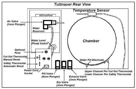 Tuttnauer E Series Rear View