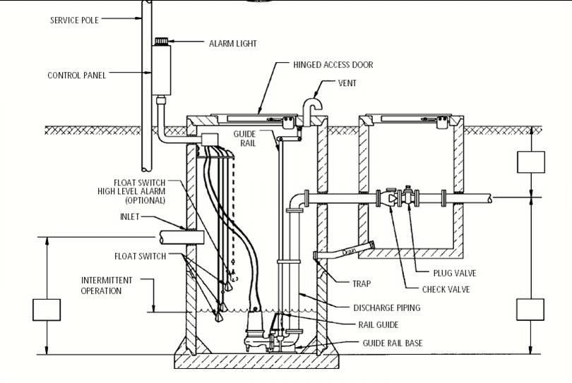 Sewage Pump Alarm Wiring Diagram Sewage Pump Piping