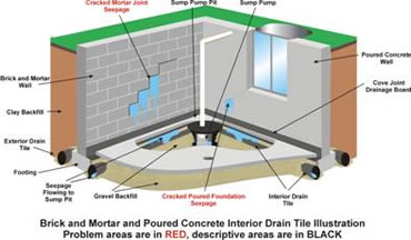 all dry drain tile system all dry of
