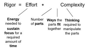 Formula for Rigor