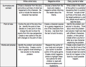 Reading Response Tic-Tac-Toe: Literary Format