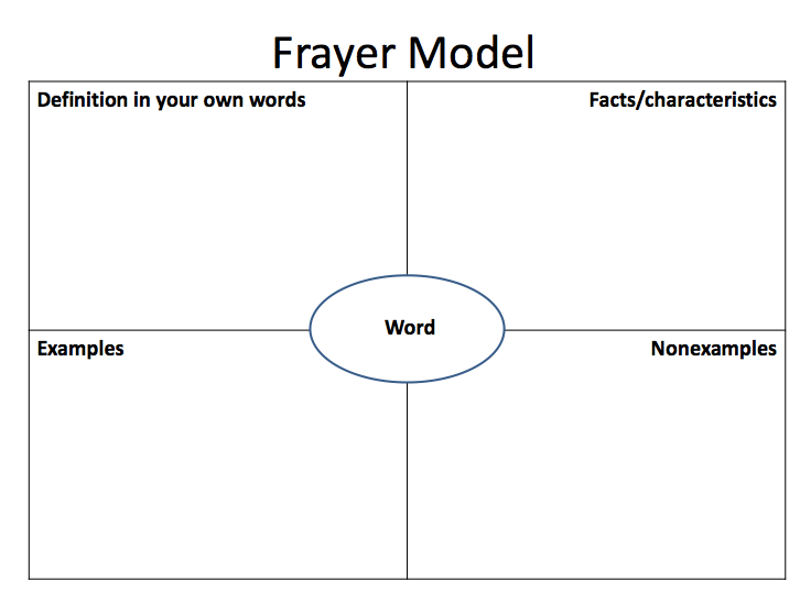 Frayer model of vocabulary development for Synonym modell