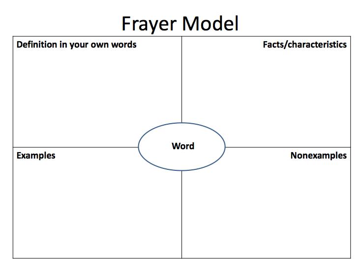 Frayer Model Of Vocabulary Development