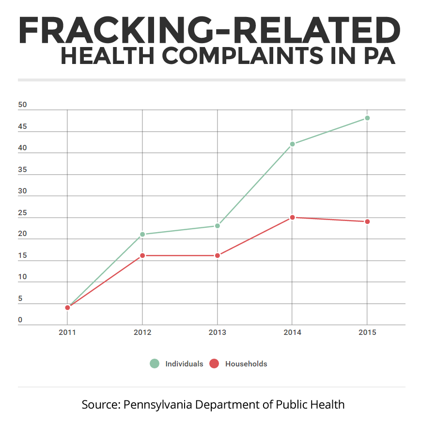 pa-health-complaints-chart