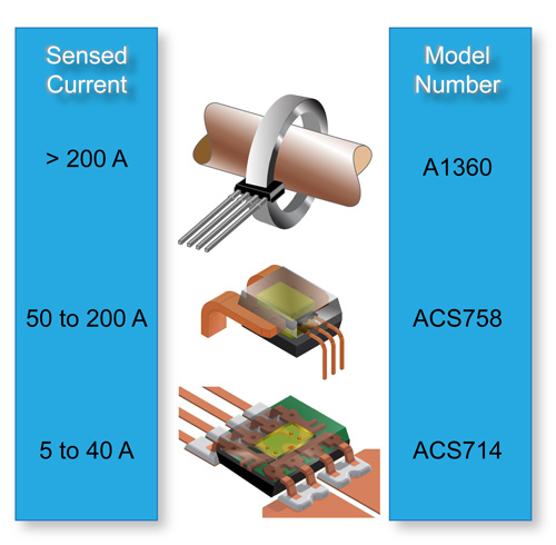 Measure Ac And Dc Current Amps Using A Hall Effect Current Sensor