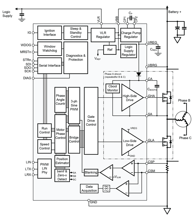 A4964: Sensorless Sinusoidal Drive BLDC Controller