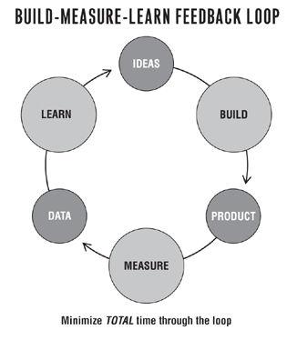 Pdf book lean the startup