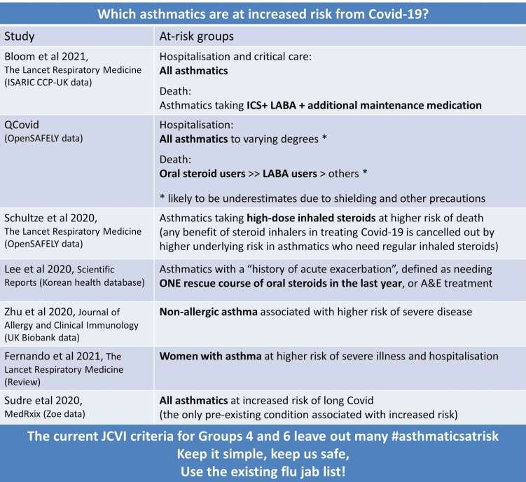 Asthma Covid Risk Summary