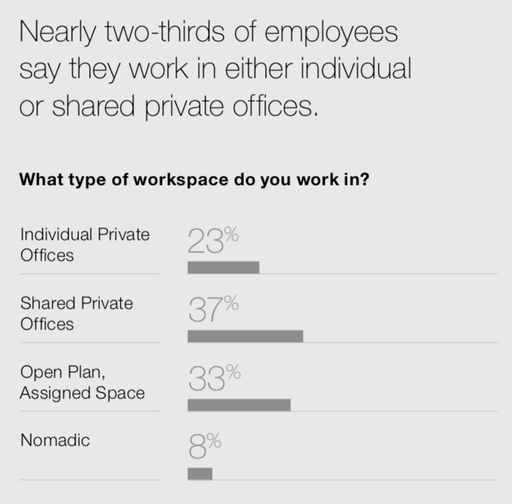 Steelcase - Workspace