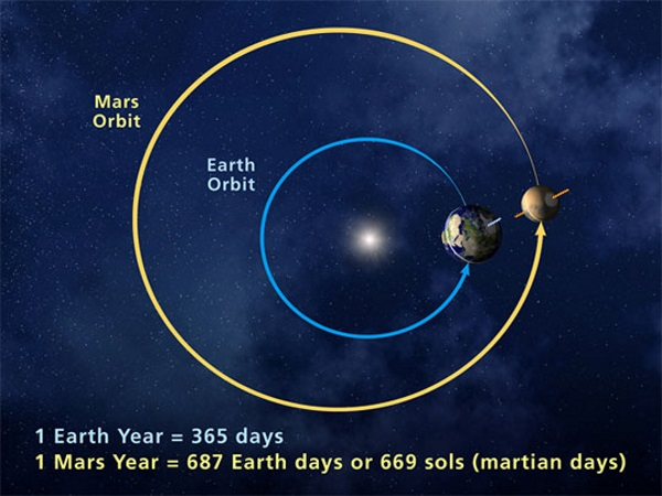 mars dagen - TOP 10 FASCINATING FACTS ABOUT THE PLANET MARS