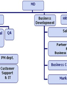 Organisation chart also welcome to alleytech engineering company limited rh alleytechengineeringonline
