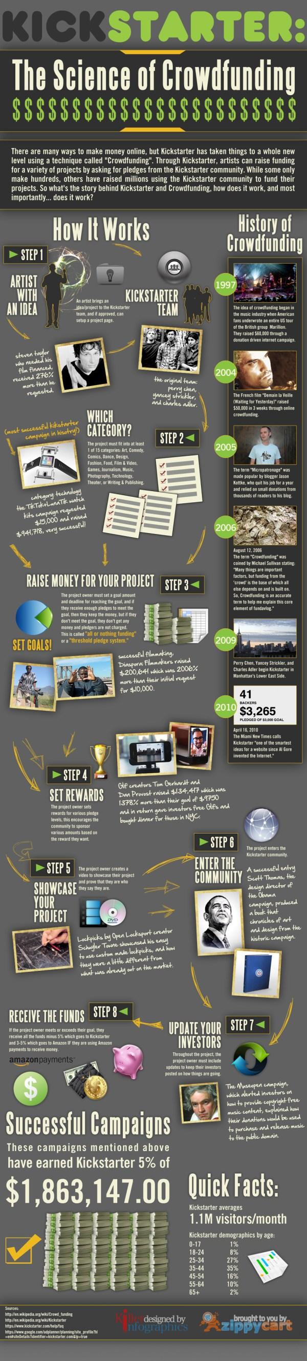 Crowdfunding Infographic